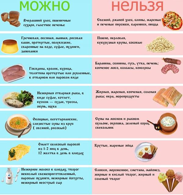диета №5
